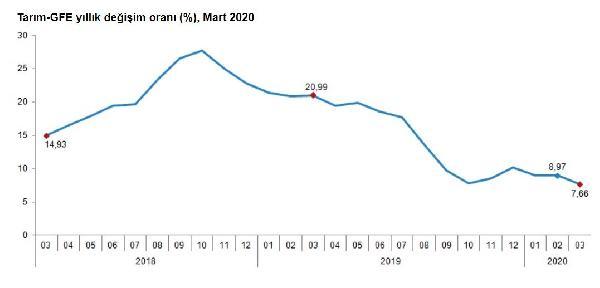 TÜİK – Tarımsal girdi fiyatları Mart'ta yüzde 0.13 arttı